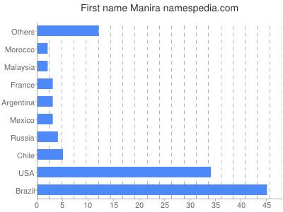 Given name Manira