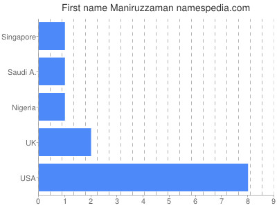 Given name Maniruzzaman
