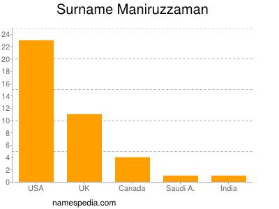 Surname Maniruzzaman