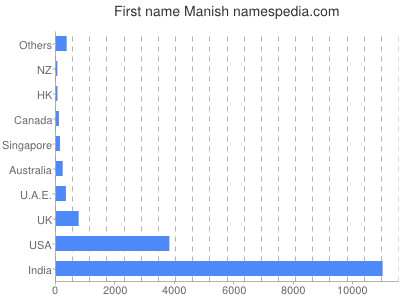 Given name Manish