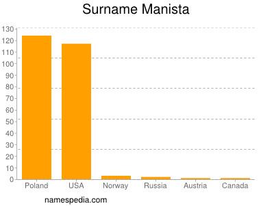 Surname Manista