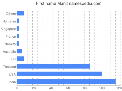 Given name Manit