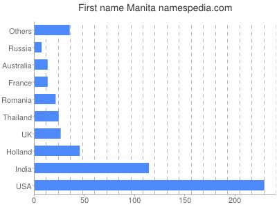 Given name Manita