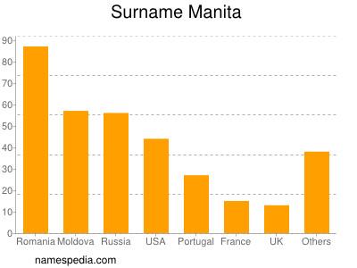 Surname Manita