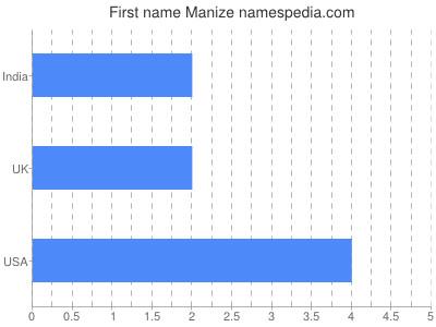Given name Manize