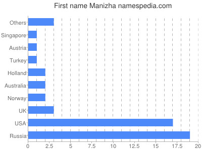Given name Manizha