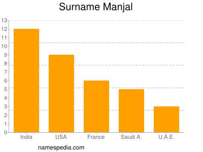 Surname Manjal