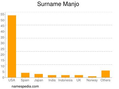 Surname Manjo