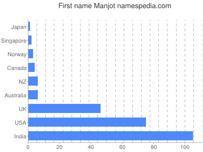 Given name Manjot
