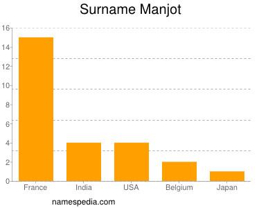 Surname Manjot