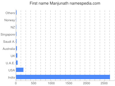 Given name Manjunath