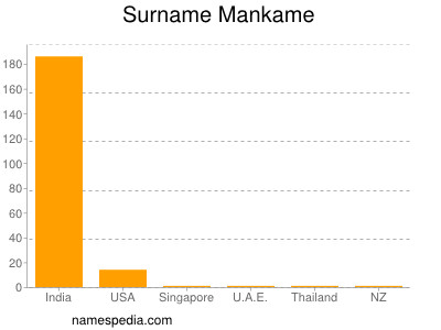 Surname Mankame