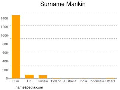 Surname Mankin