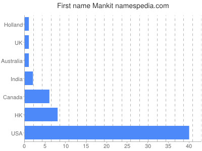 Given name Mankit