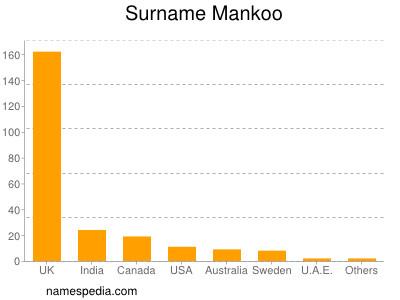 Surname Mankoo