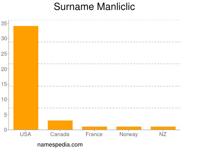 Surname Manliclic