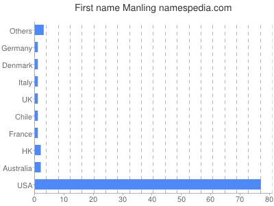 Given name Manling