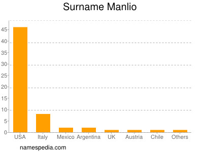 Surname Manlio