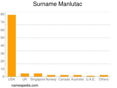 Surname Manlutac