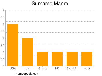 Surname Manm