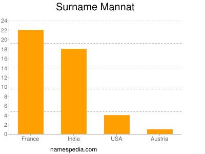 Surname Mannat