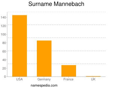Surname Mannebach