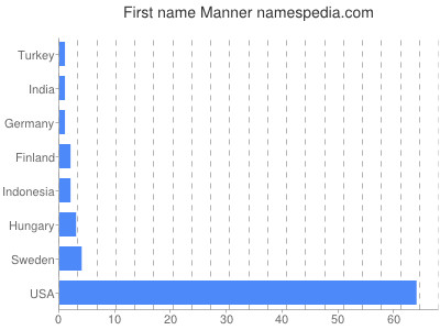 Given name Manner