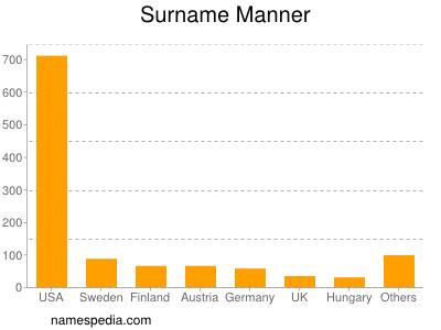 Surname Manner