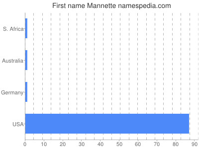 Given name Mannette