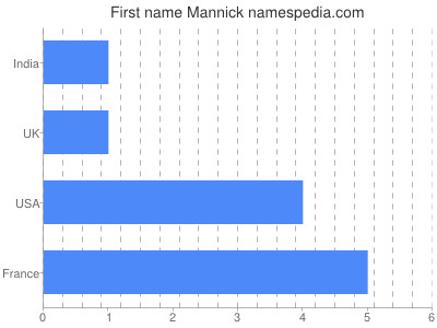 Given name Mannick