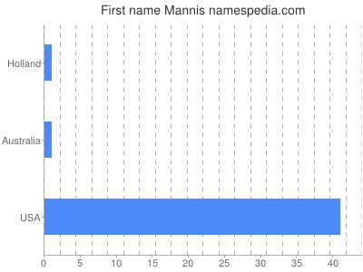Given name Mannis