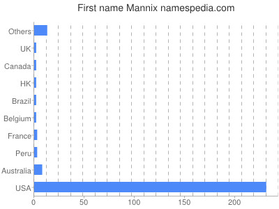 Given name Mannix
