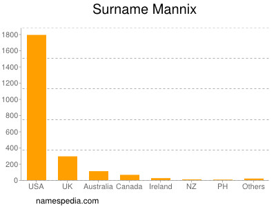 Surname Mannix