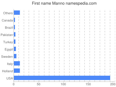 Given name Manno