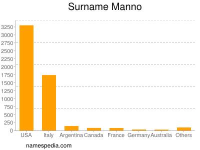 Surname Manno