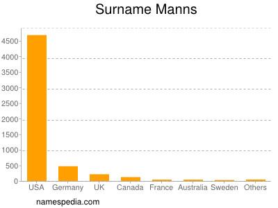 Surname Manns