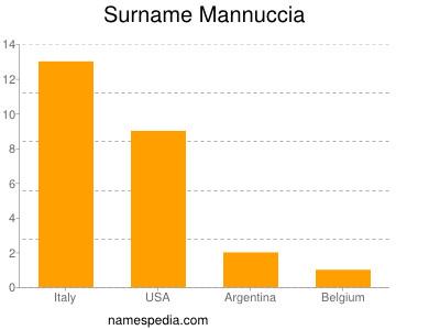 Surname Mannuccia