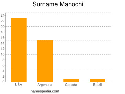 Surname Manochi