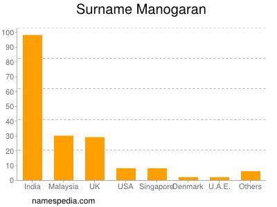 Surname Manogaran