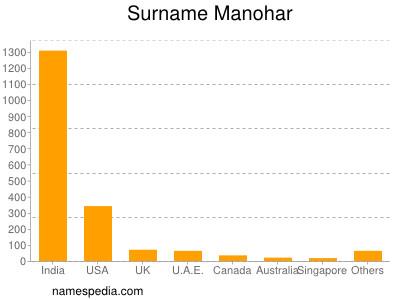 Surname Manohar
