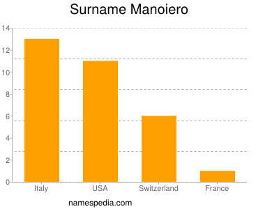 Surname Manoiero
