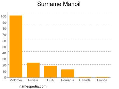 Surname Manoil