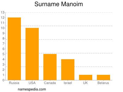 Surname Manoim