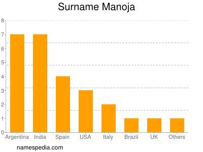 Surname Manoja