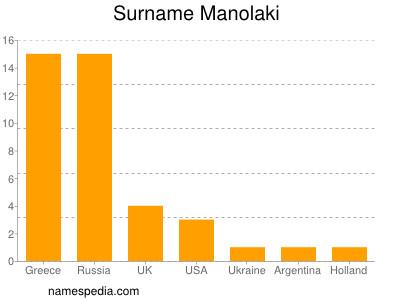 Surname Manolaki