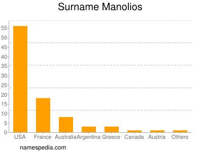 Surname Manolios