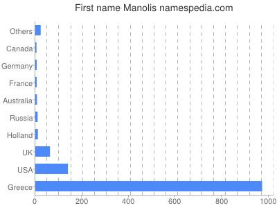 prenom Manolis
