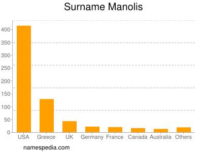 nom Manolis