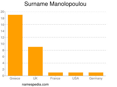 Surname Manolopoulou