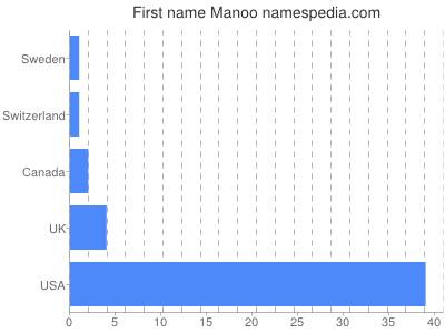 Given name Manoo